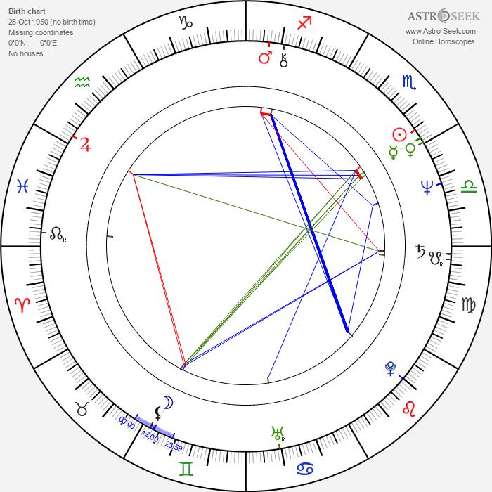Caroline Huppert - Astrology Natal Birth Chart