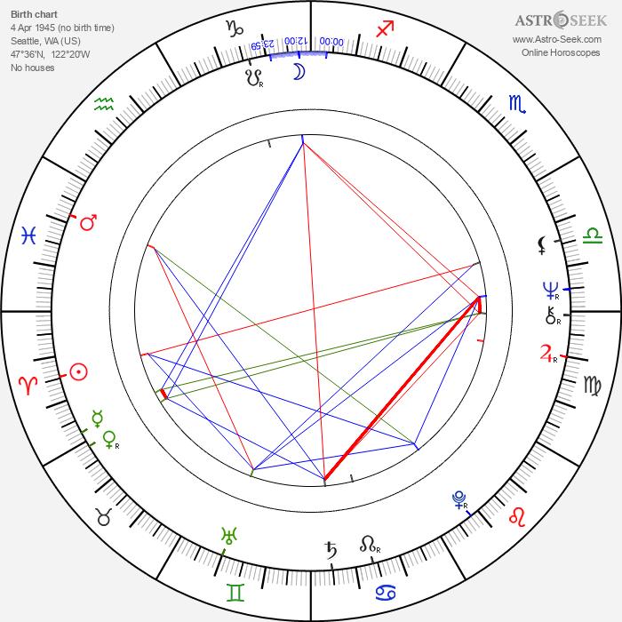 Caroline McWilliams - Astrology Natal Birth Chart