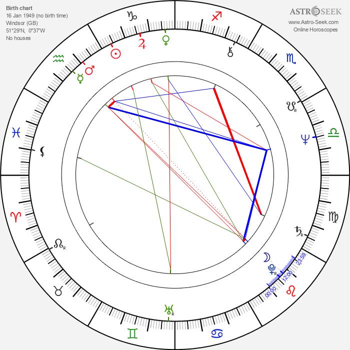 Caroline Munro - Astrology Natal Birth Chart