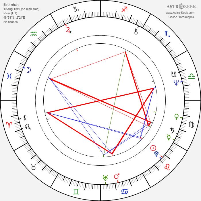 Caroline Sihol - Astrology Natal Birth Chart