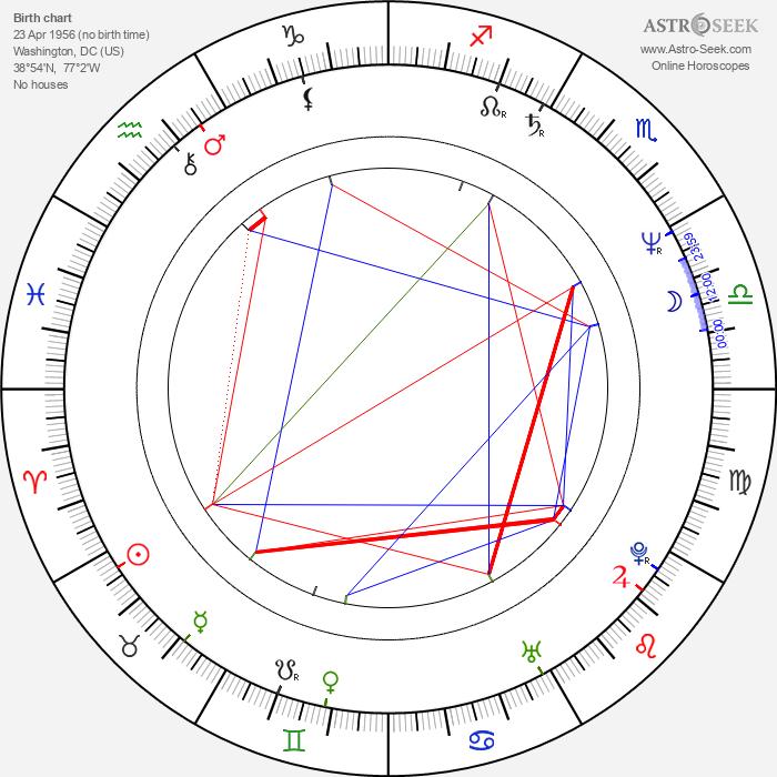 Caroline Thompson - Astrology Natal Birth Chart