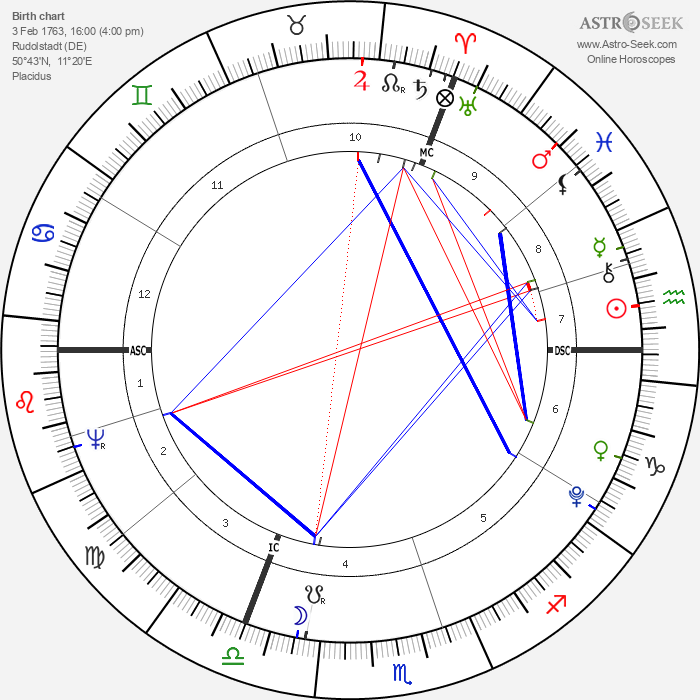 Caroline von Wolzogen - Astrology Natal Birth Chart