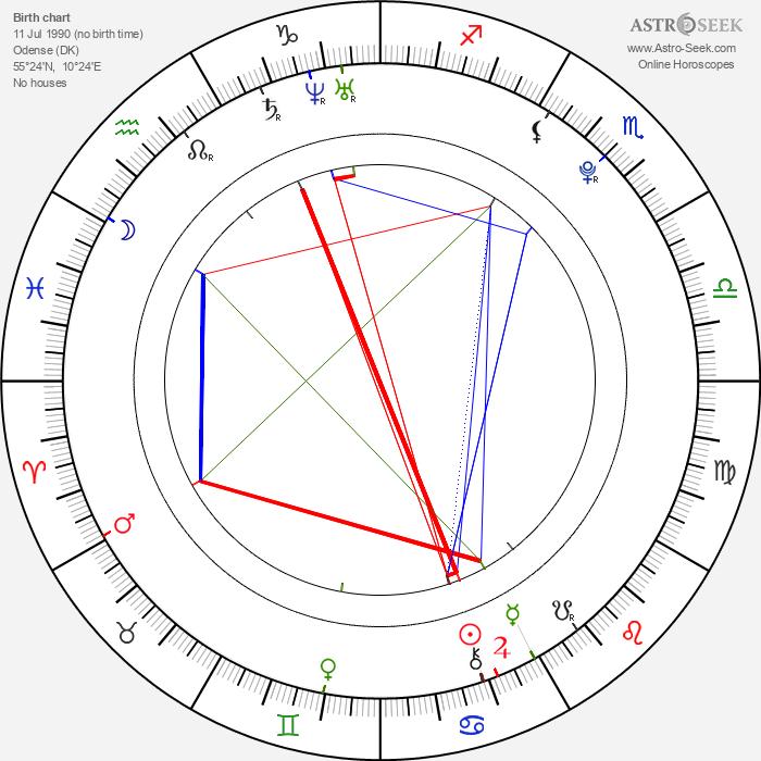 Caroline Wozniacki - Astrology Natal Birth Chart