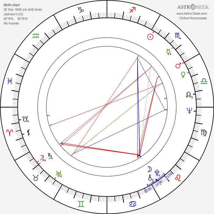 Carolyn Brandt - Astrology Natal Birth Chart