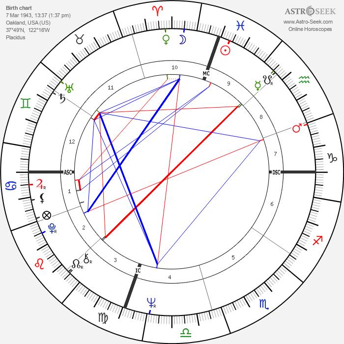 Carolyn Carlson - Astrology Natal Birth Chart