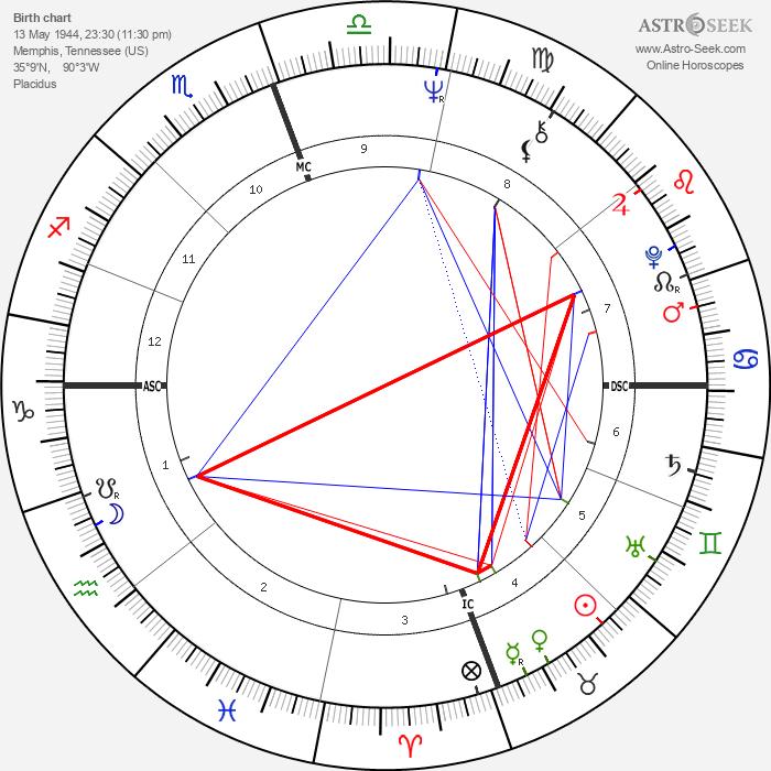 Carolyn Franklin - Astrology Natal Birth Chart