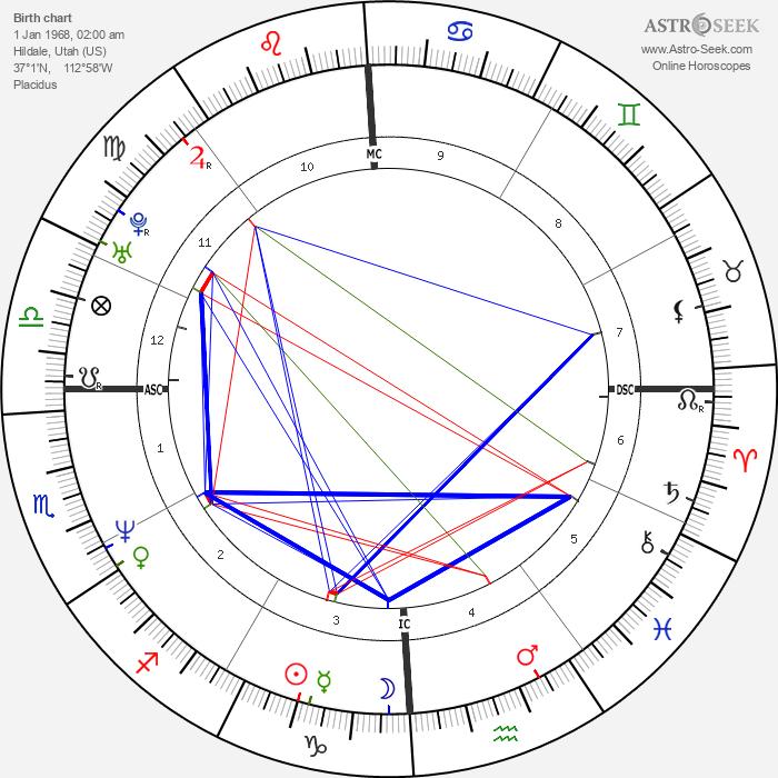 Carolyn Jessop - Astrology Natal Birth Chart
