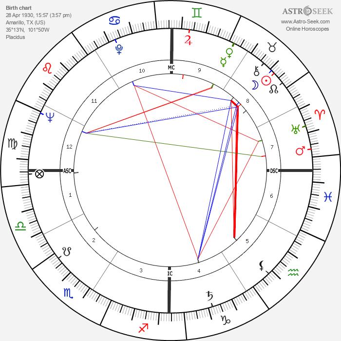 Carolyn Jones - Astrology Natal Birth Chart