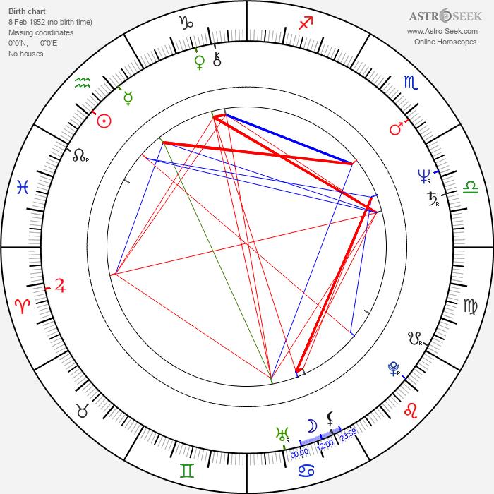 Carolyn Pickles - Astrology Natal Birth Chart