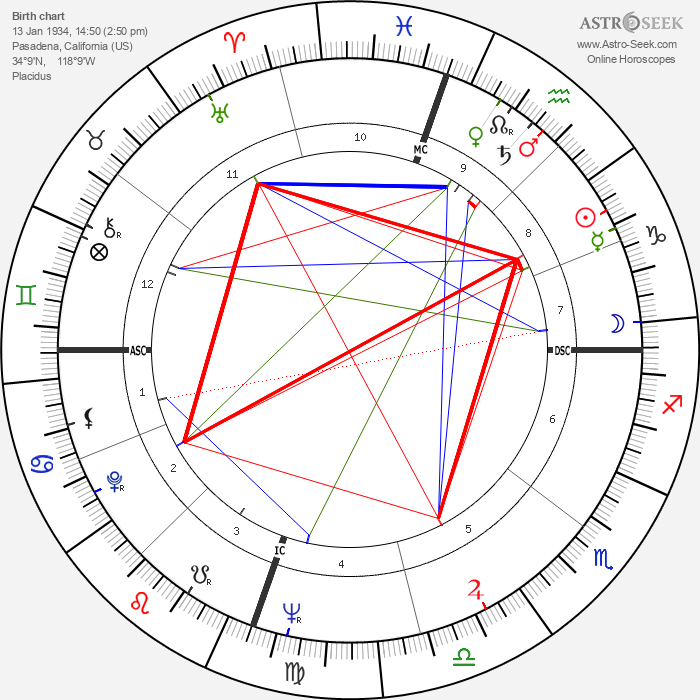 Carolyn See - Astrology Natal Birth Chart