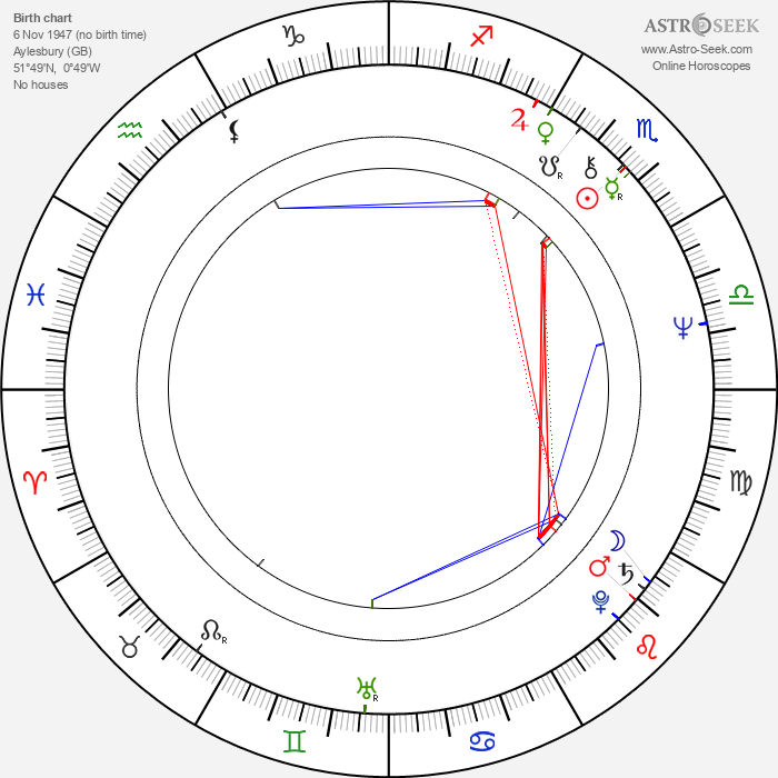 Carolyn Seymour - Astrology Natal Birth Chart
