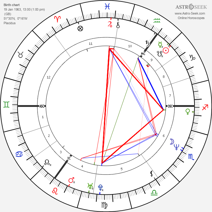 Caron Wheeler - Astrology Natal Birth Chart