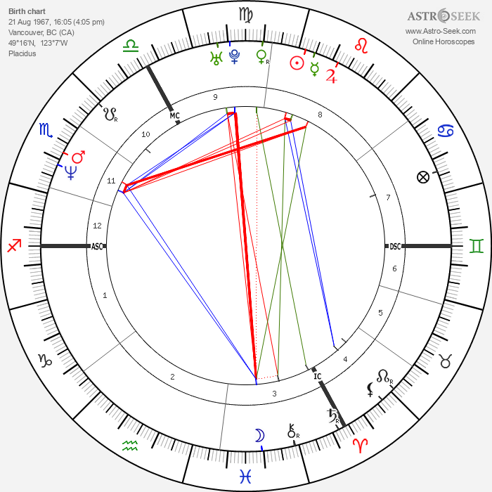 Carrie-Anne Moss - Astrology Natal Birth Chart