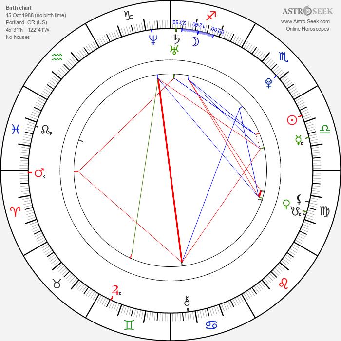 Carrie Finklea - Astrology Natal Birth Chart