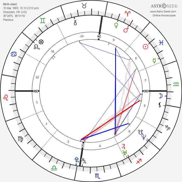 Carrie Underwood - Astrology Natal Birth Chart