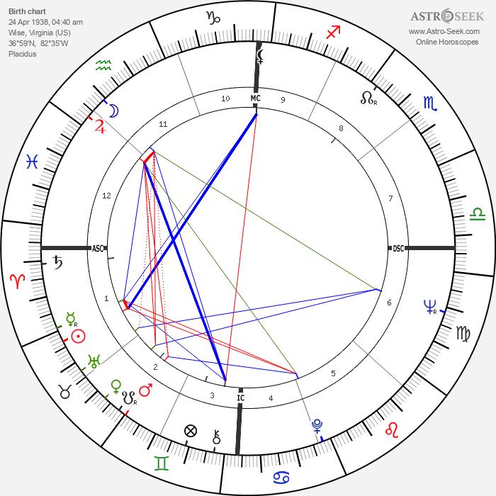 Carroll Dale - Astrology Natal Birth Chart