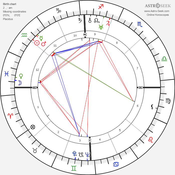 Carroll Righter - Astrology Natal Birth Chart