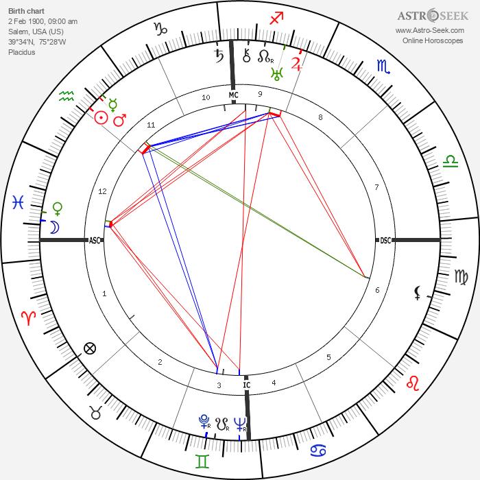Carroll Righter - Astrology Natal Birth Chart