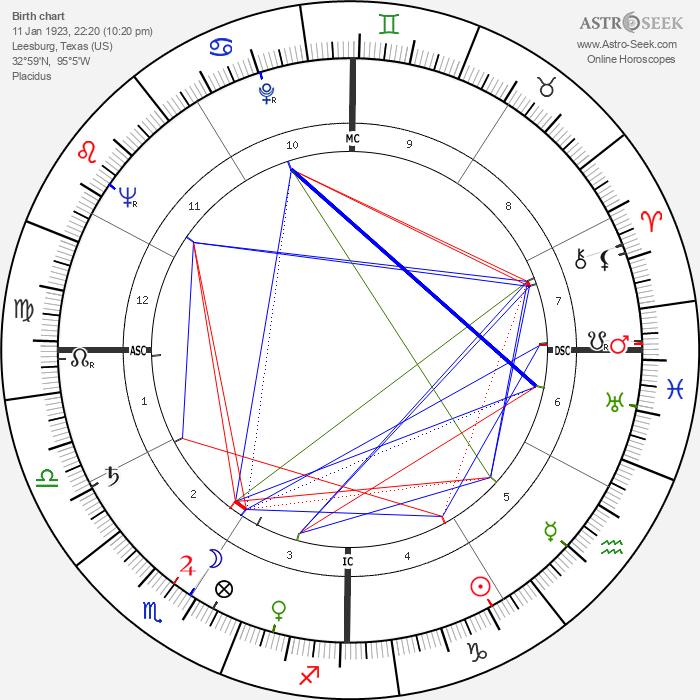 Carroll Shelby - Astrology Natal Birth Chart