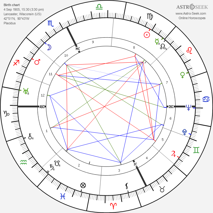 Carson Abel Roberts - Astrology Natal Birth Chart