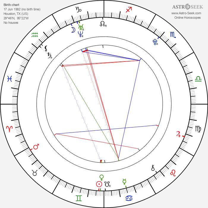 Carson Brown - Astrology Natal Birth Chart