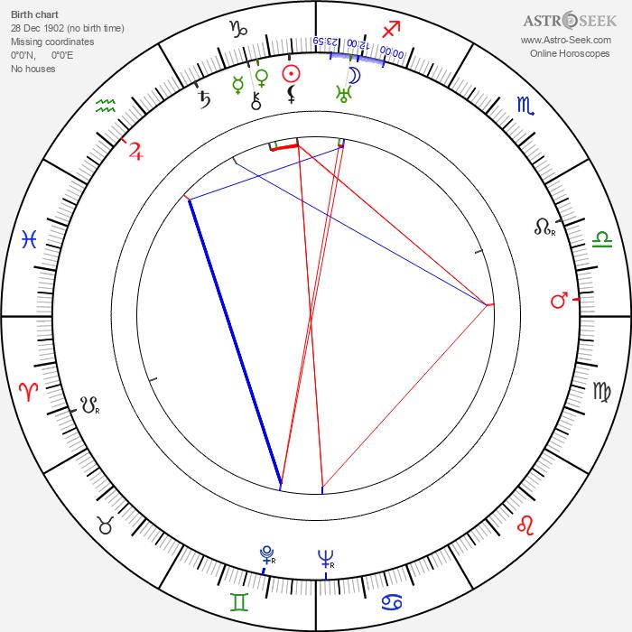 Carsta Löck - Astrology Natal Birth Chart