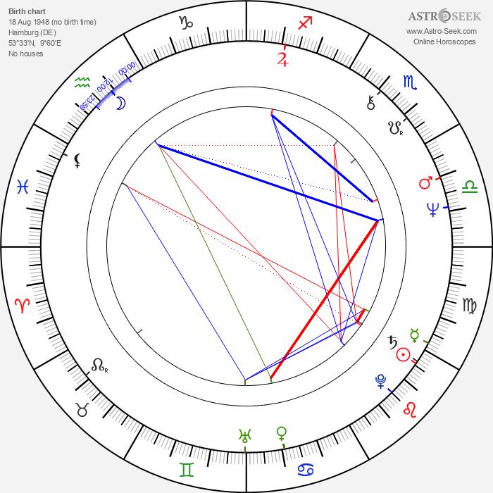 Carsten Bohn - Astrology Natal Birth Chart