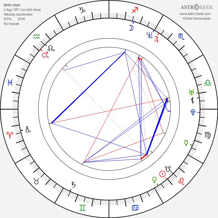 Carsten Myllerup - Astrology Natal Birth Chart