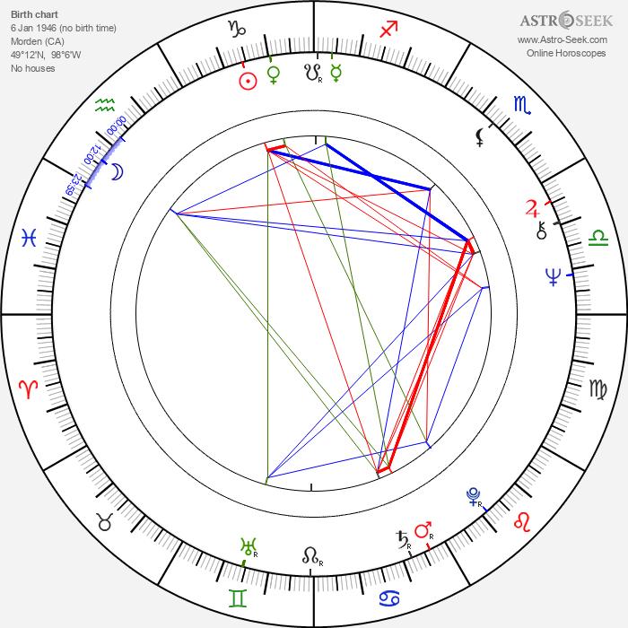 Carsten Stroud - Astrology Natal Birth Chart