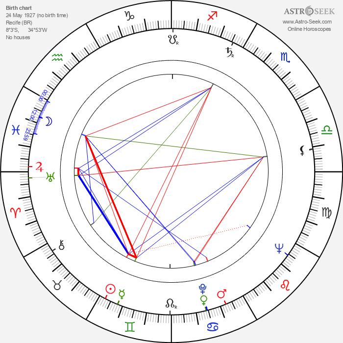 Carvalhinho - Astrology Natal Birth Chart