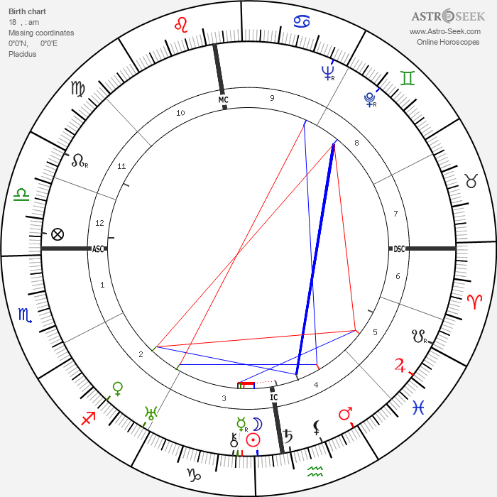 Cary Grant - Astrology Natal Birth Chart