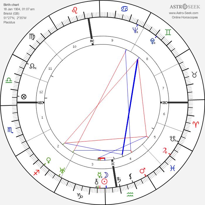 Cary Grant - Astrology Natal Birth Chart