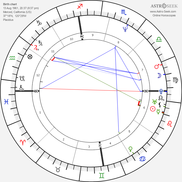 Cary Stayner - Astrology Natal Birth Chart