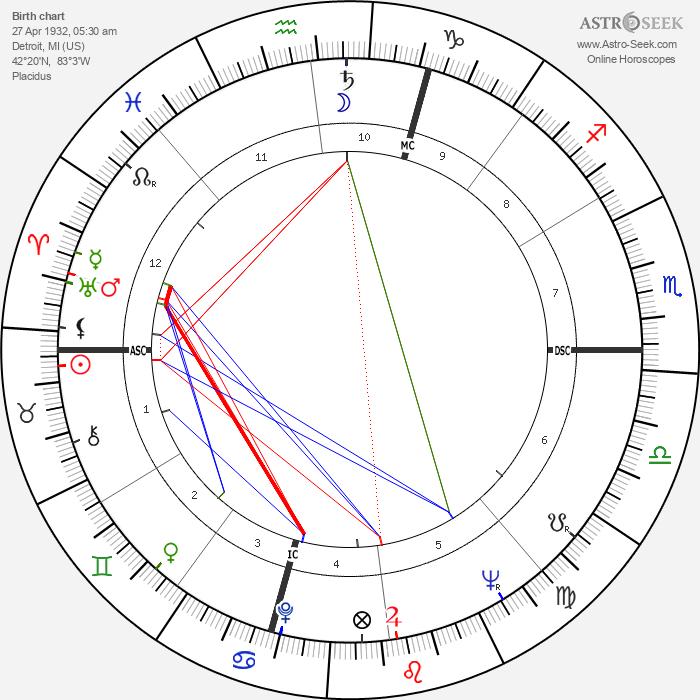 Casey Kasem - Astrology Natal Birth Chart