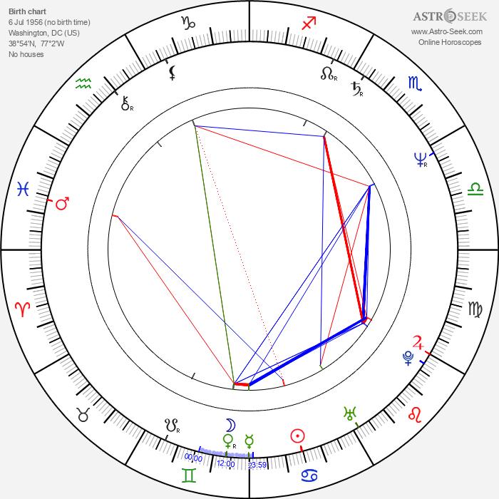 Casey Sander - Astrology Natal Birth Chart