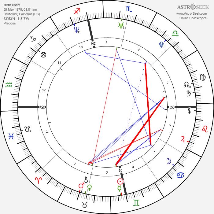 Casey Sheehan - Astrology Natal Birth Chart