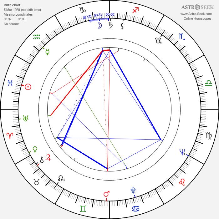 Casey Tibbs - Astrology Natal Birth Chart