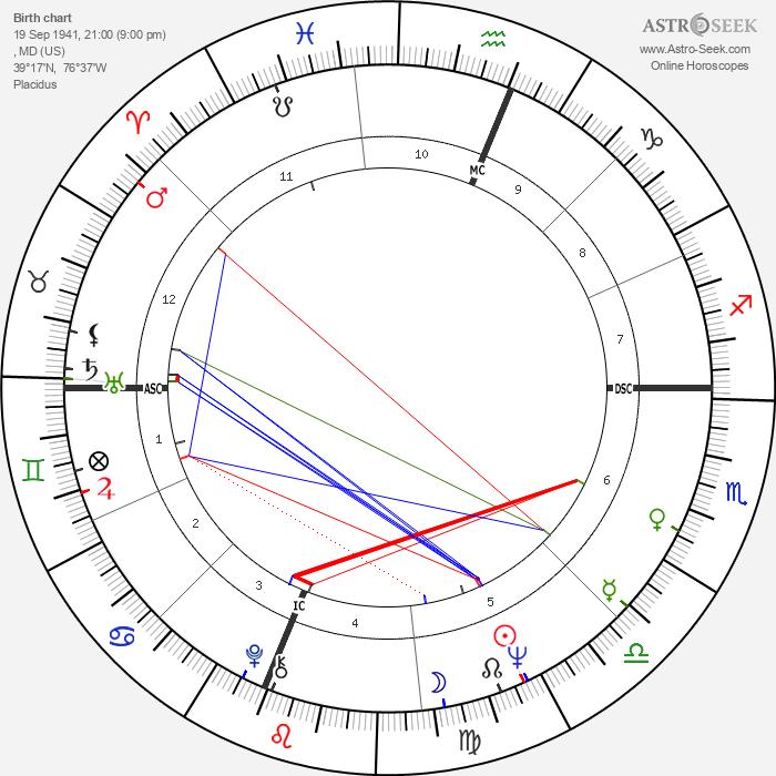 Cass Elliot - Astrology Natal Birth Chart