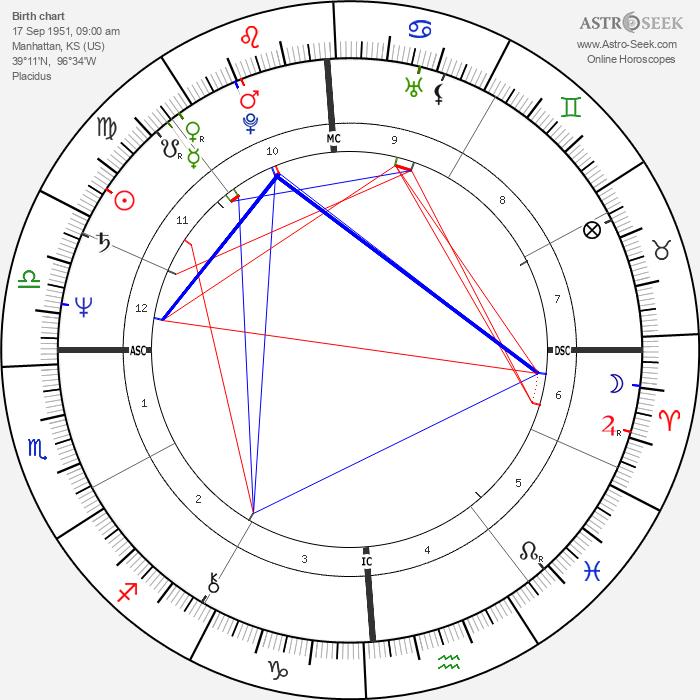Cassandra Peterson - Astrology Natal Birth Chart