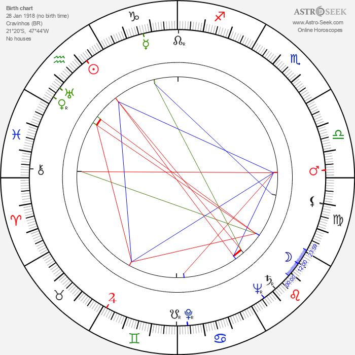 Castro Gonzaga - Astrology Natal Birth Chart
