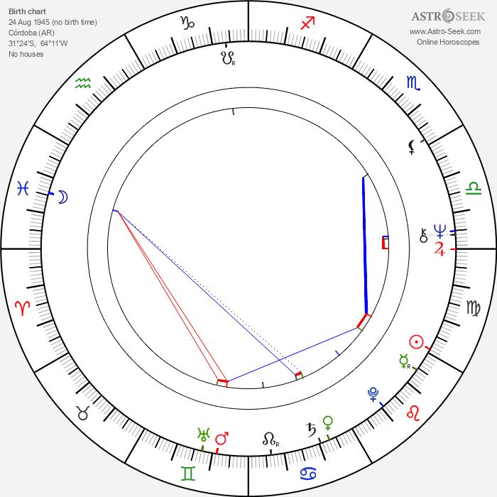 Castulo Guerra - Astrology Natal Birth Chart