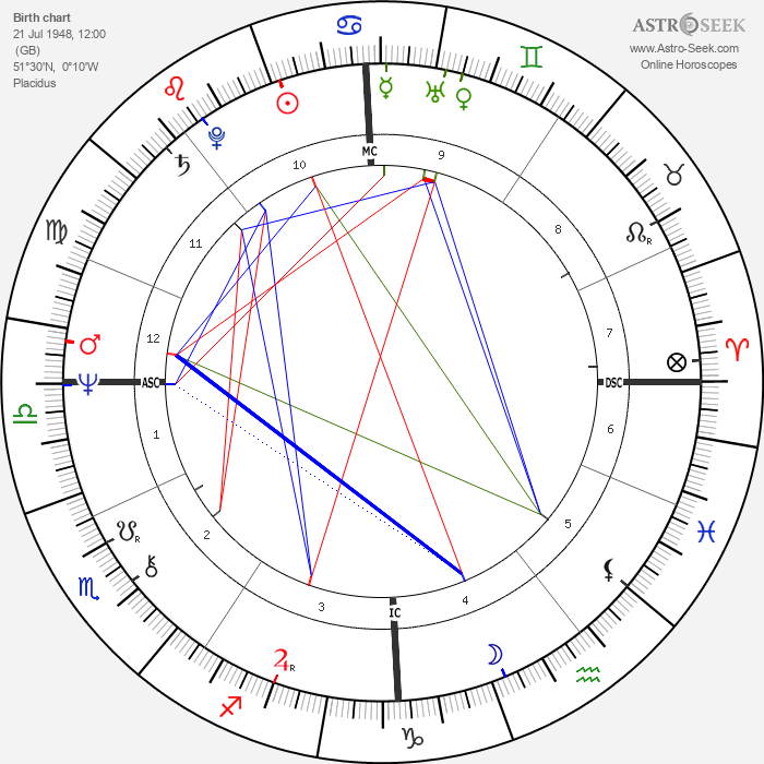 Cat Stevens - Astrology Natal Birth Chart