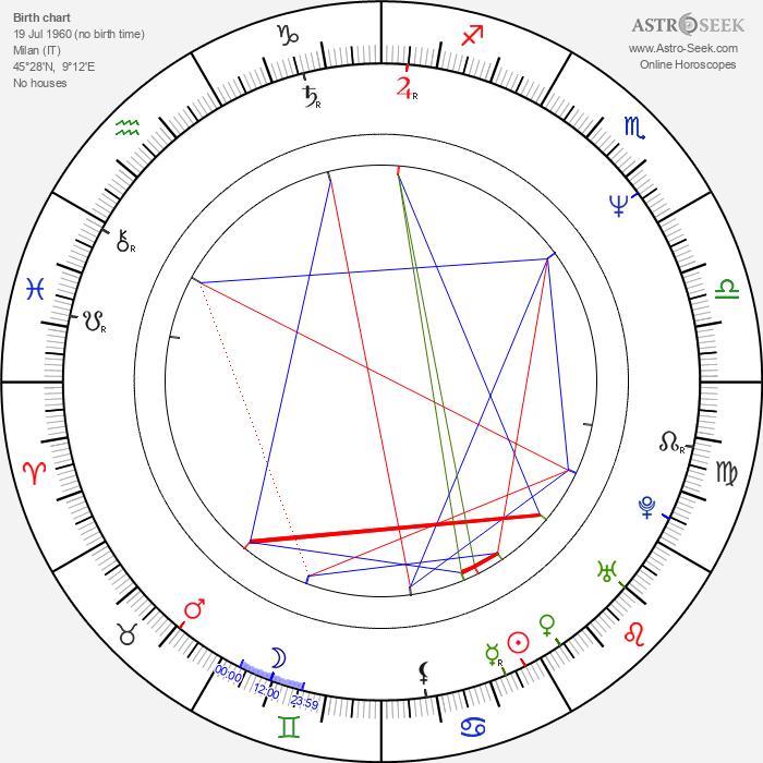 Caterina Vertova - Astrology Natal Birth Chart