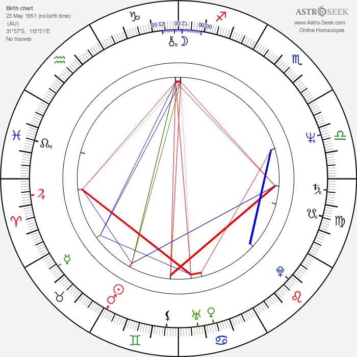Catherine Birnie - Astrology Natal Birth Chart