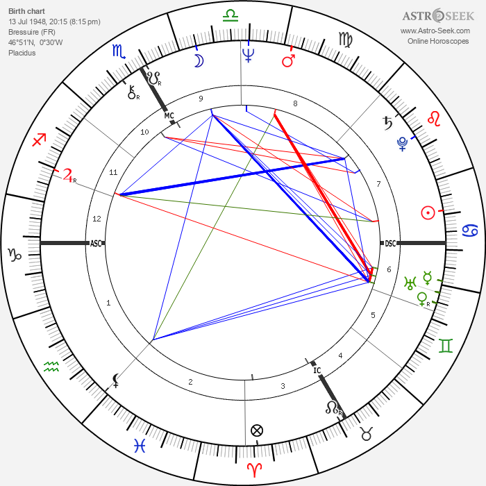 Catherine Breillat - Astrology Natal Birth Chart