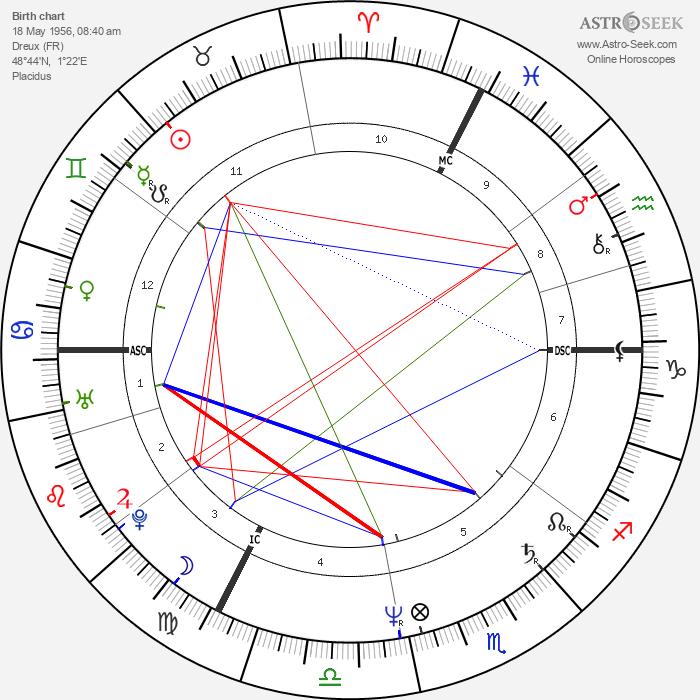 Catherine Corsini - Astrology Natal Birth Chart