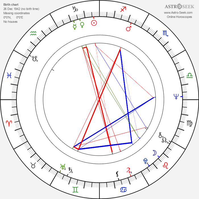 Catherine Coulter - Astrology Natal Birth Chart