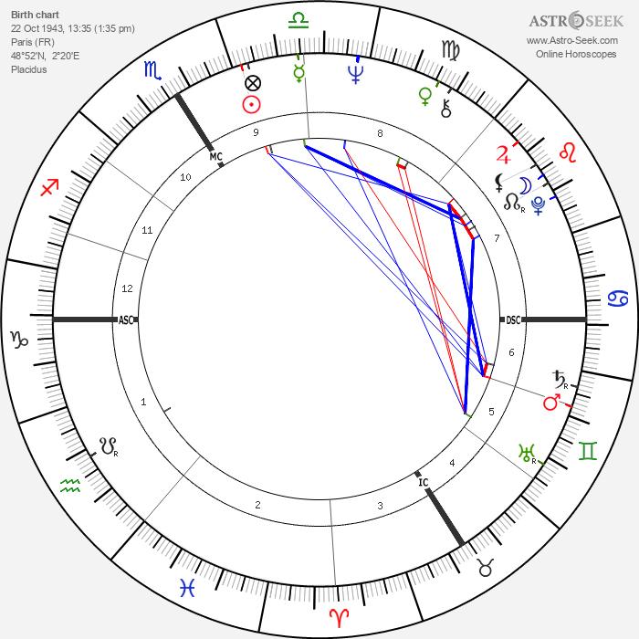 Catherine Deneuve - Astrology Natal Birth Chart