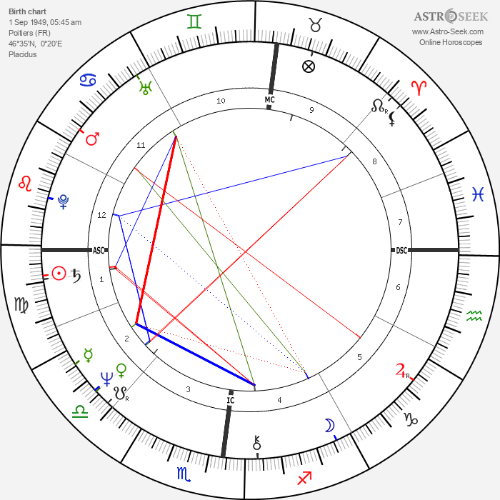 Catherine Guy-Quint - Astrology Natal Birth Chart