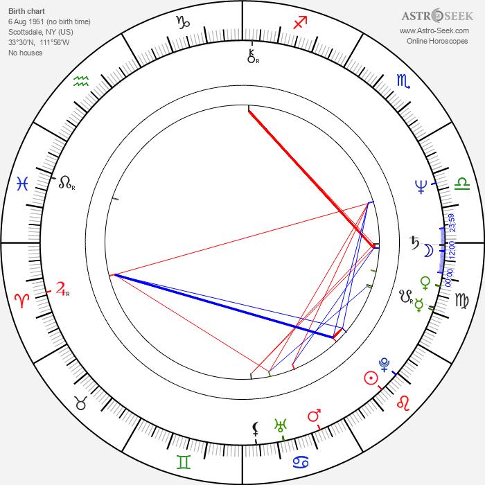Catherine Hicks - Astrology Natal Birth Chart
